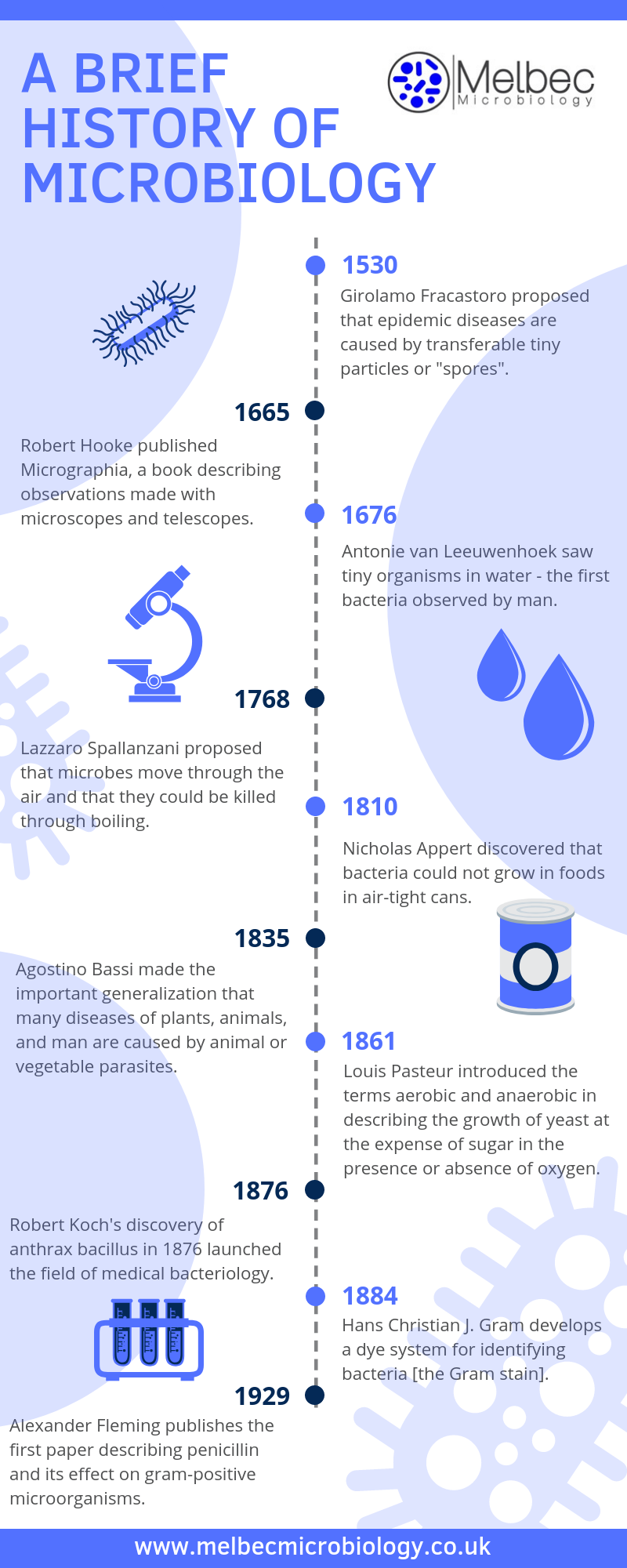 timeline of great events in the history of microbiology